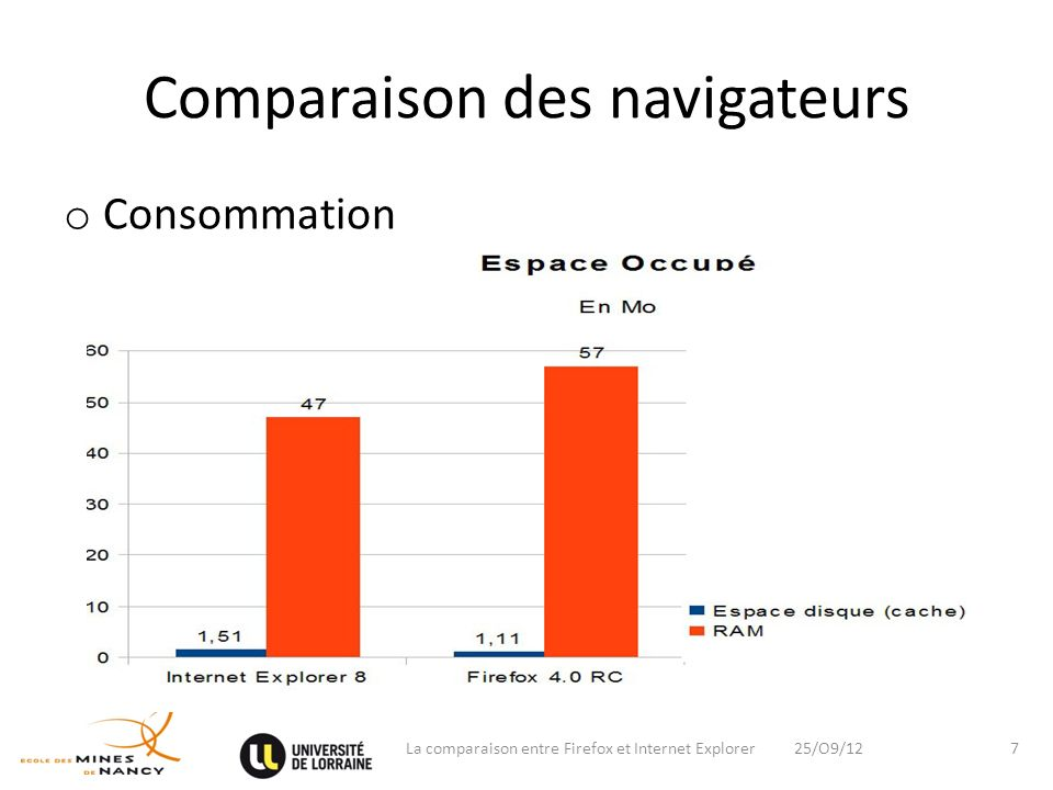 Comparaison des navigateurs