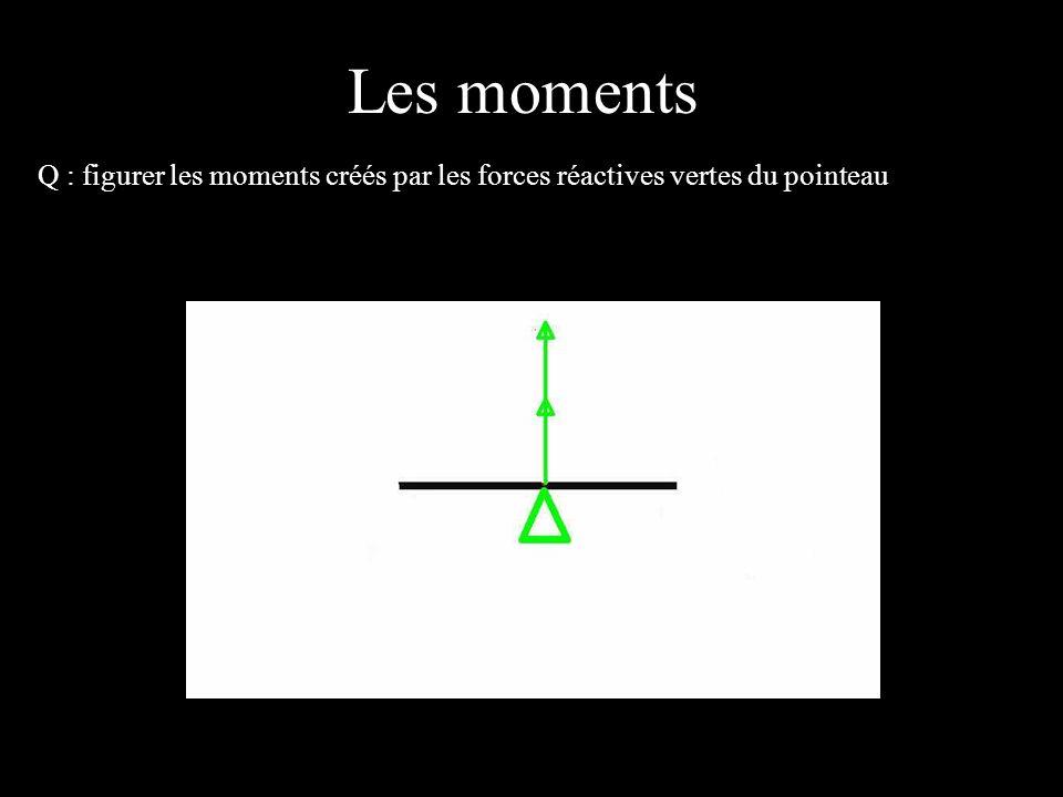 Les moments 4 éléments Q : figurer les moments créés par les forces réactives vertes du pointeau