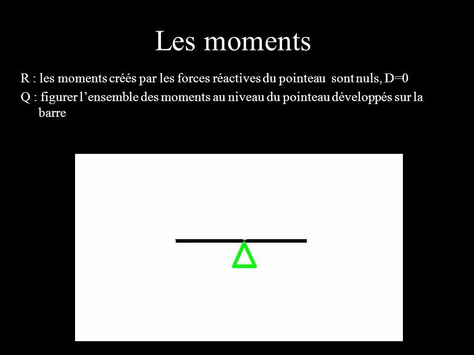 Les moments 4 éléments. R : les moments créés par les forces réactives du pointeau sont nuls, D=0.