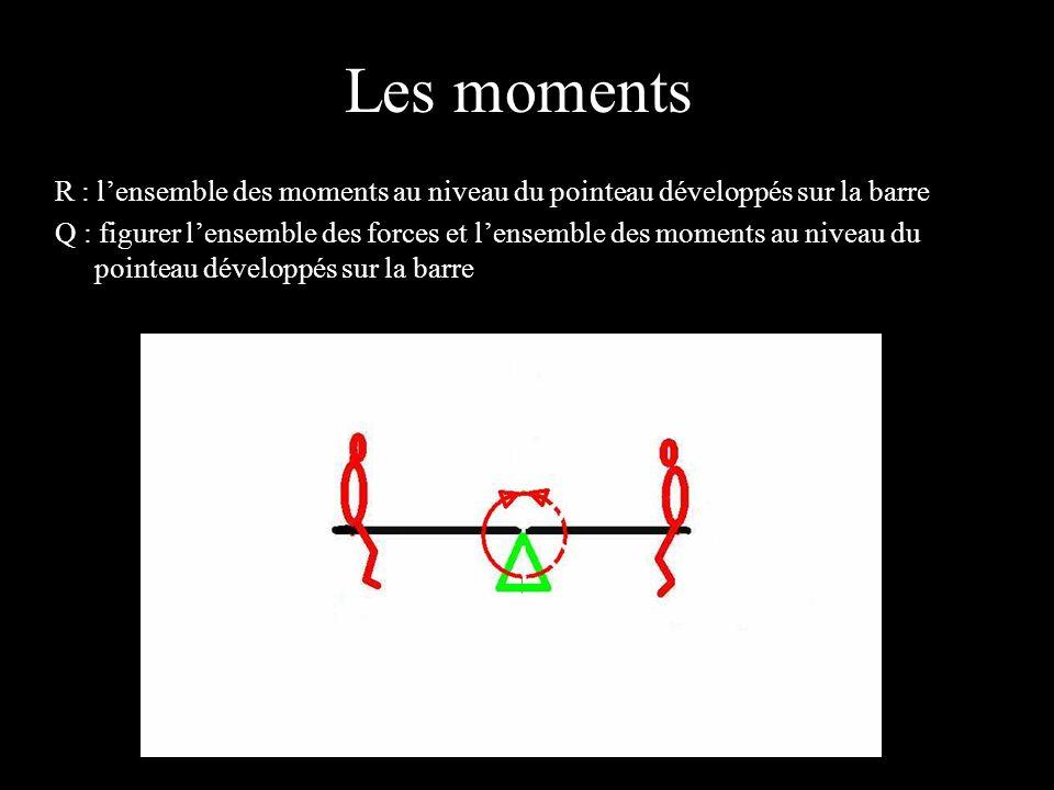 Les moments 4 éléments. R : l'ensemble des moments au niveau du pointeau développés sur la barre.