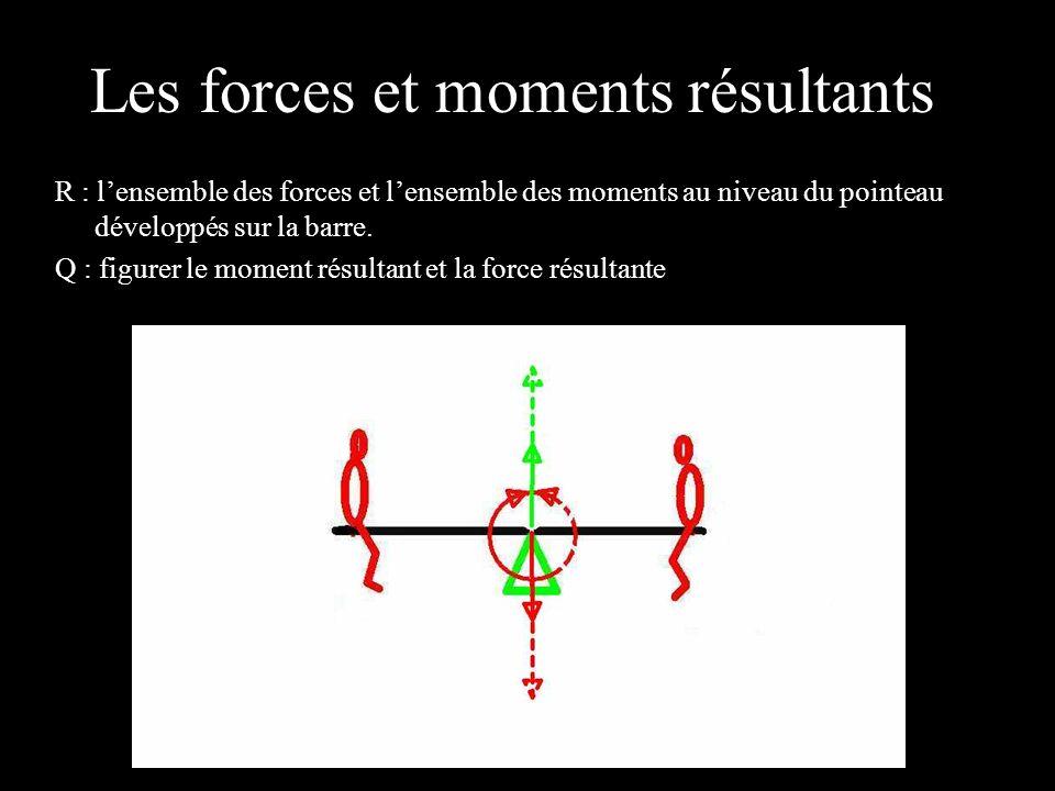 Les forces et moments résultants 4 éléments