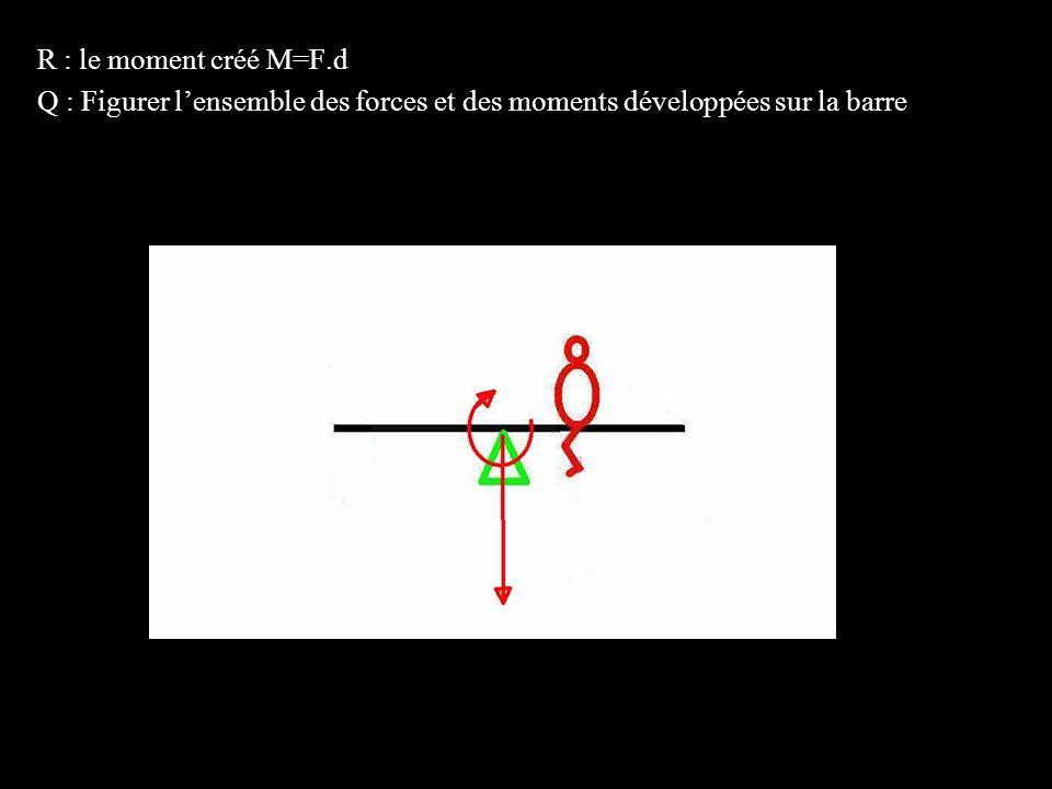 4 éléments R : le moment créé M=F.d