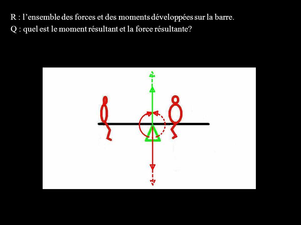 R : l'ensemble des forces et des moments développées sur la barre.