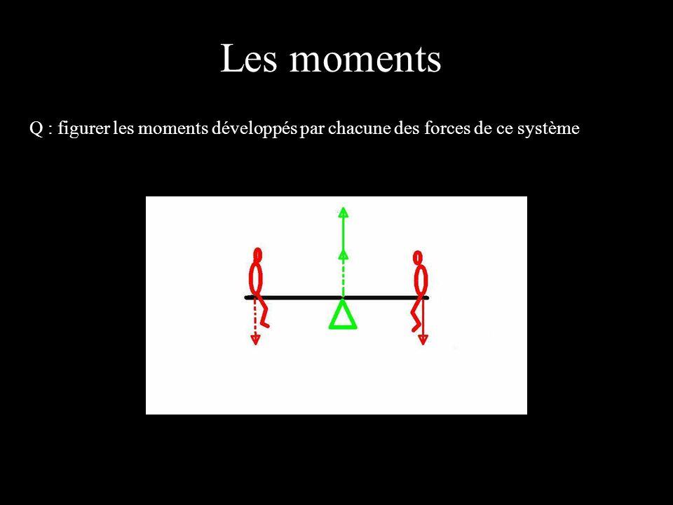 Les moments 4 éléments Q : figurer les moments développés par chacune des forces de ce système