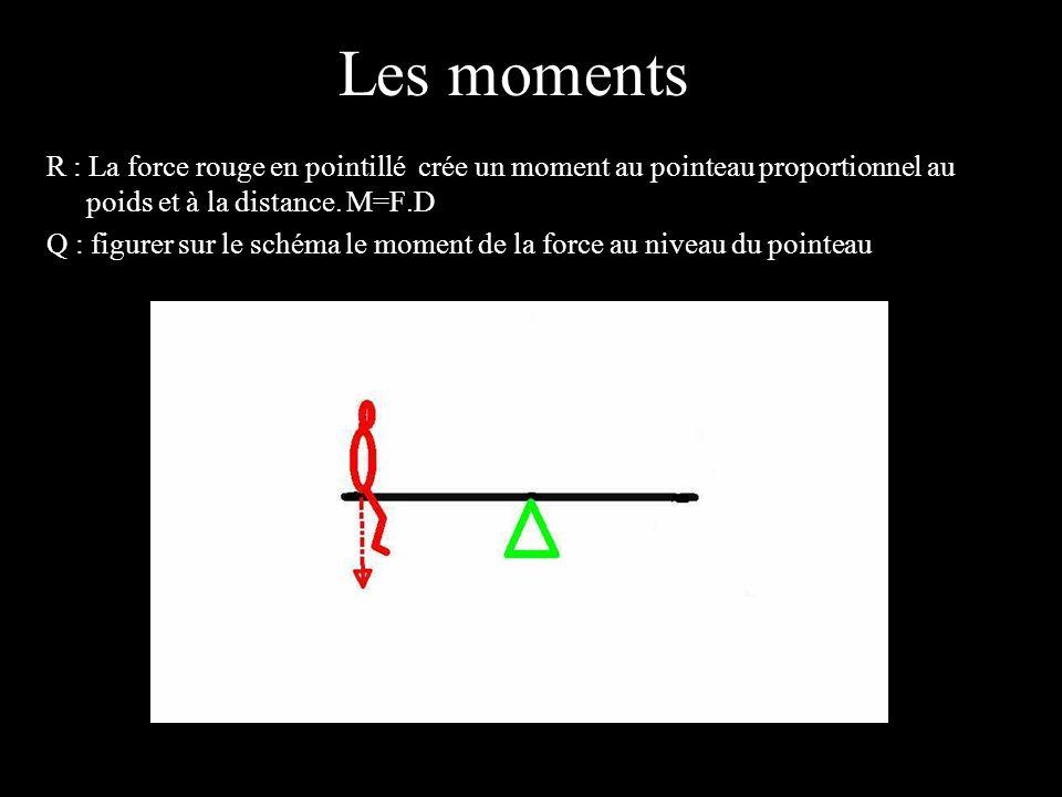Les moments 4 éléments. R : La force rouge en pointillé crée un moment au pointeau proportionnel au poids et à la distance. M=F.D.