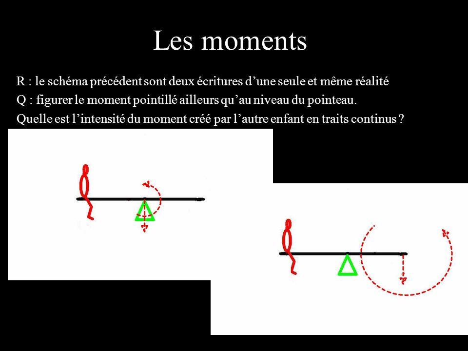 Les moments 4 éléments. R : le schéma précédent sont deux écritures d'une seule et même réalité.