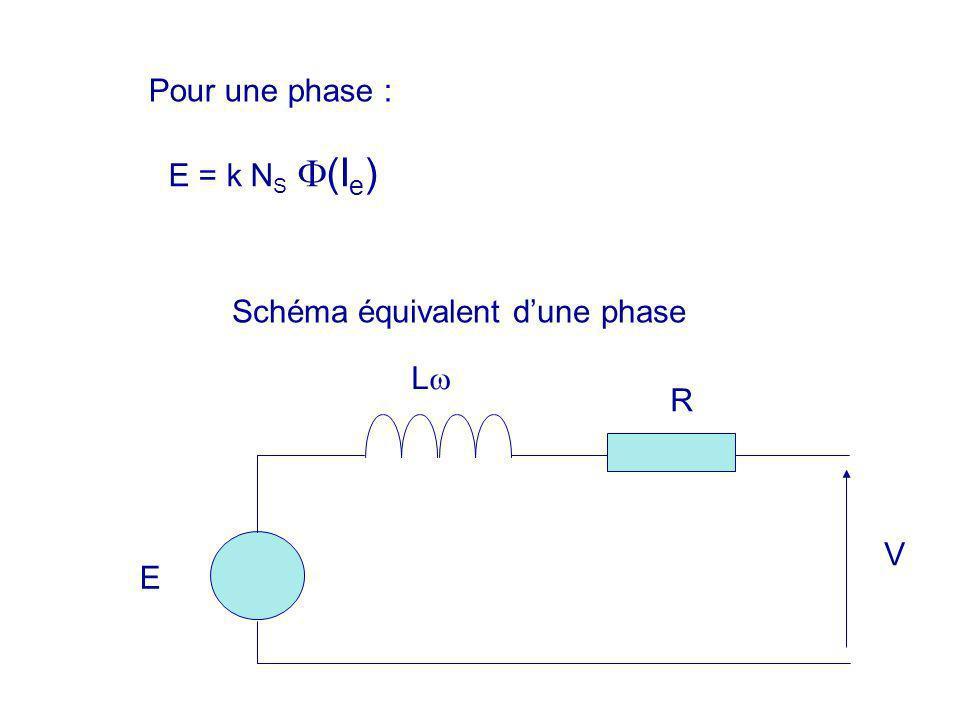 Pour une phase : E = k NS (Ie) E L R Schéma équivalent d'une phase V