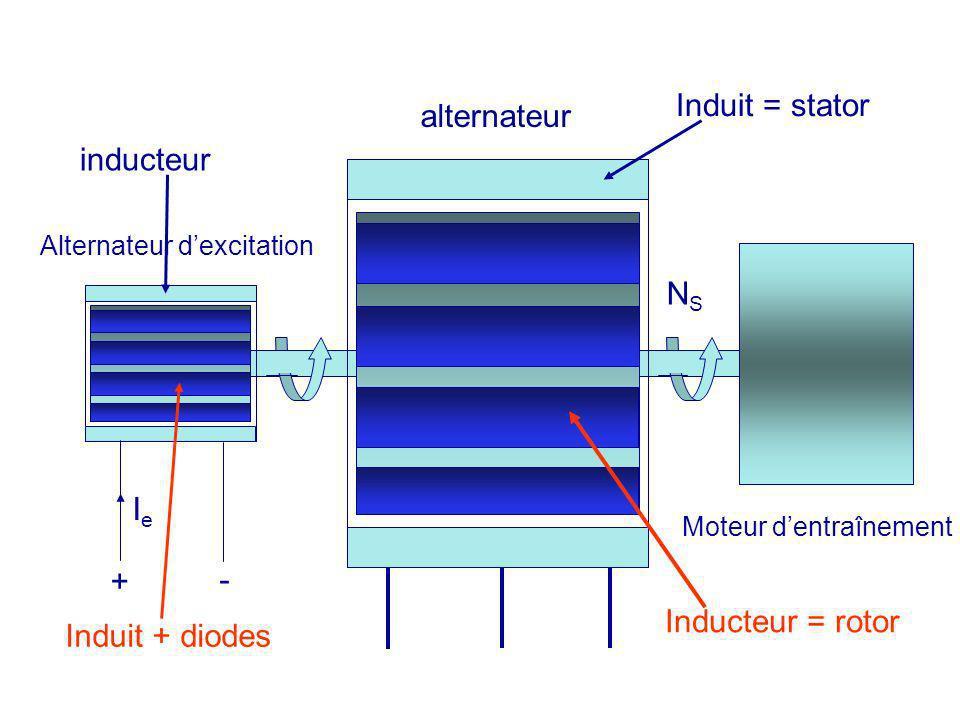 Induit = stator alternateur inducteur NS Ie + - Inducteur = rotor