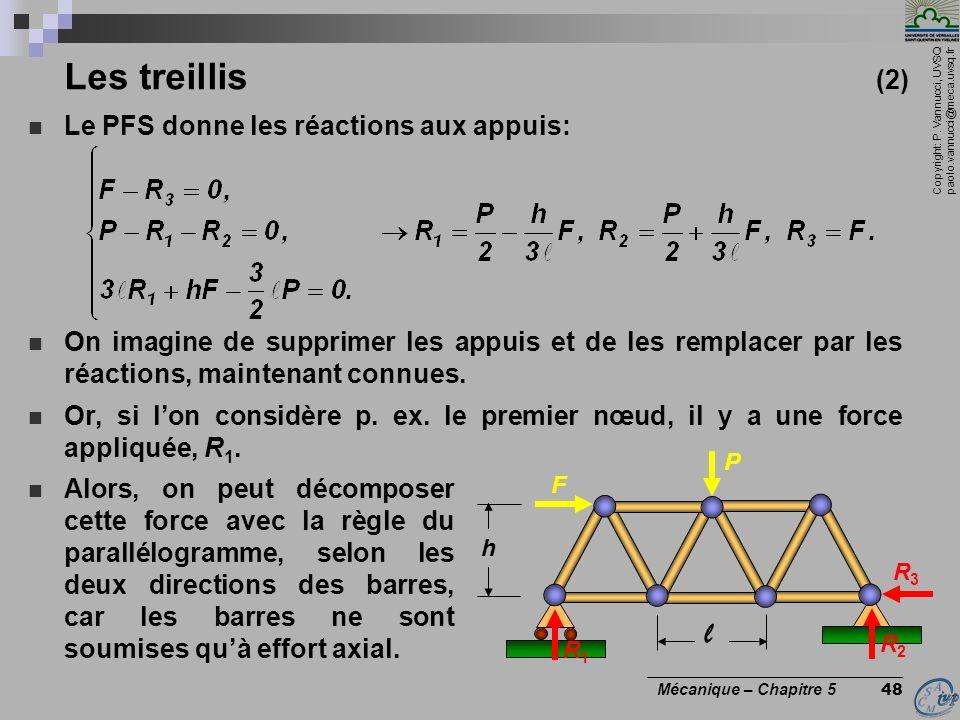 Les treillis (2) l Le PFS donne les réactions aux appuis: