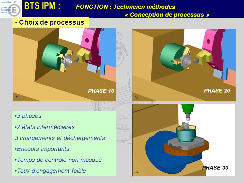 - Choix de processus 3 phases 2 états intermédiaires
