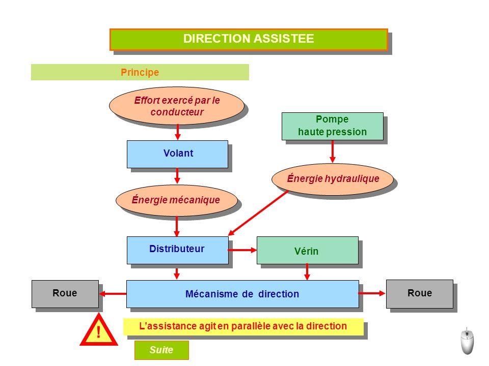 ! DIRECTION ASSISTEE Principe Effort exercé par le conducteur Pompe