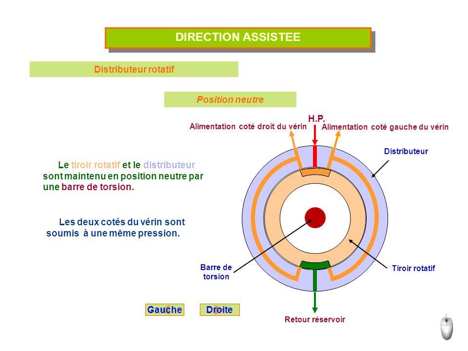 DIRECTION ASSISTEE Distributeur rotatif Position neutre H.P.