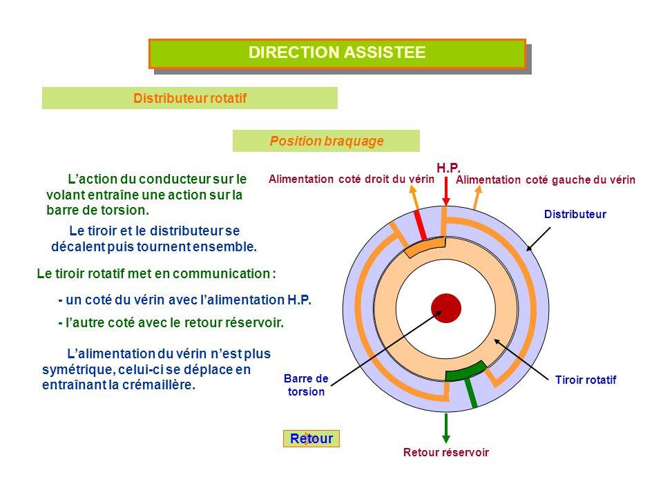DIRECTION ASSISTEE Distributeur rotatif Position braquage H.P.