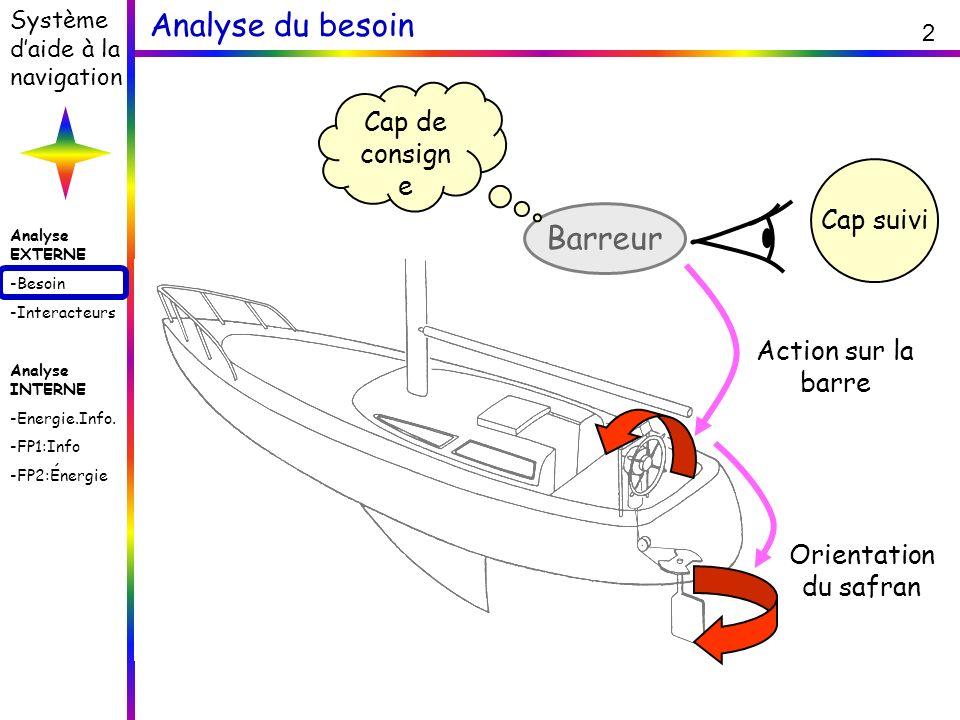 Analyse du besoin Barreur Cap de consigne Cap suivi