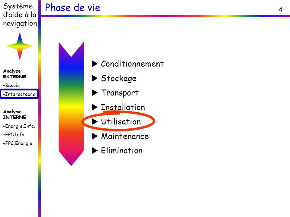 Phase de vie Conditionnement Stockage Transport Installation