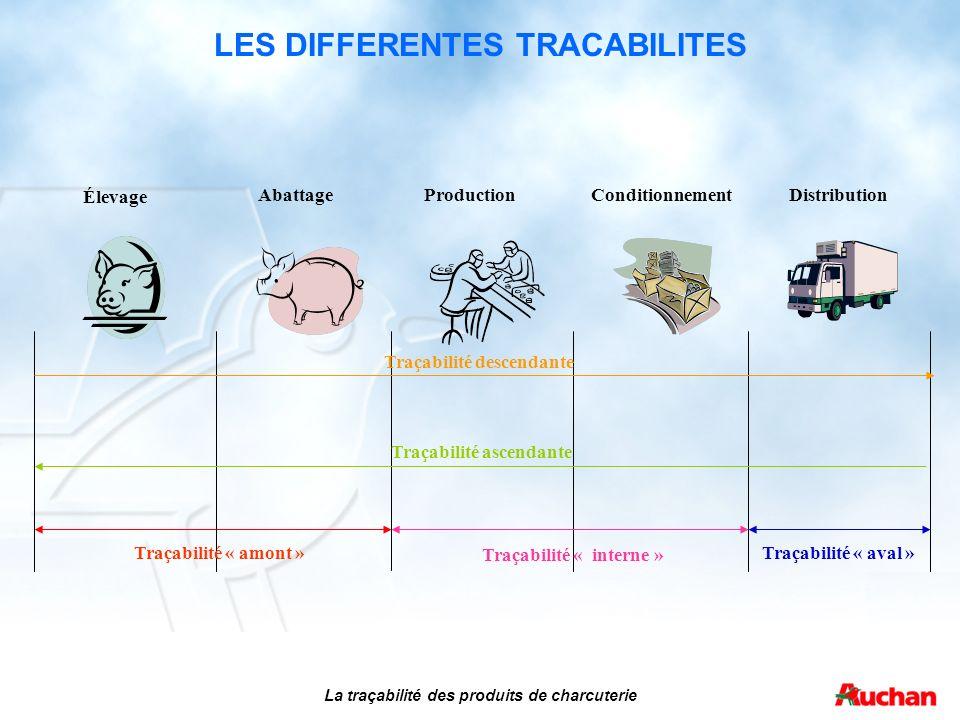 LES DIFFERENTES TRACABILITES