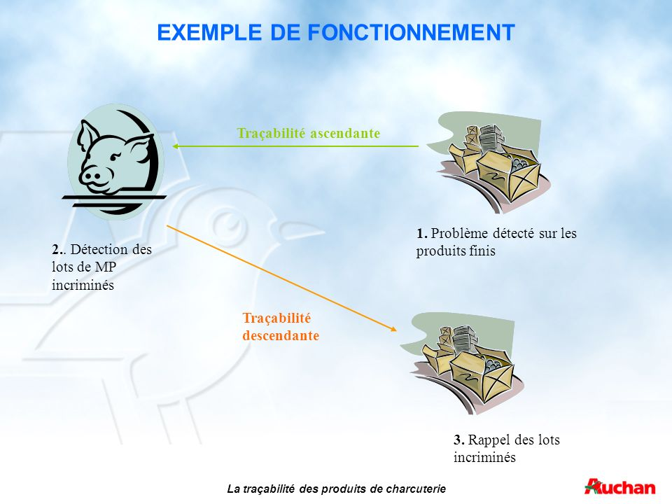 EXEMPLE DE FONCTIONNEMENT La traçabilité des produits de charcuterie