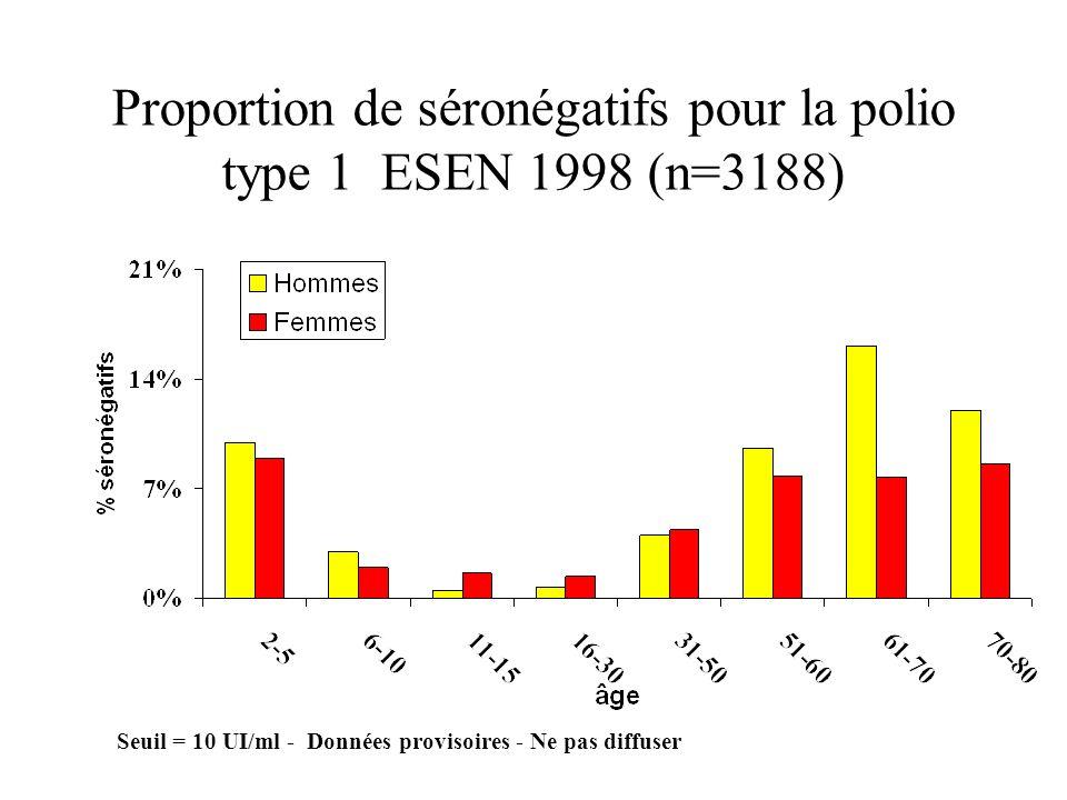 Proportion de séronégatifs pour la polio type 1 ESEN 1998 (n=3188)
