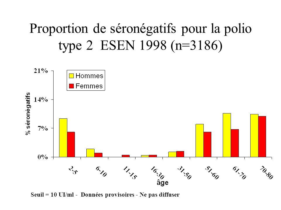 Proportion de séronégatifs pour la polio type 2 ESEN 1998 (n=3186)