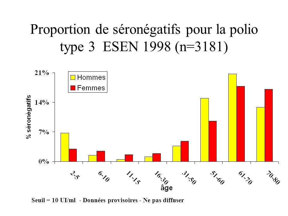Proportion de séronégatifs pour la polio type 3 ESEN 1998 (n=3181)