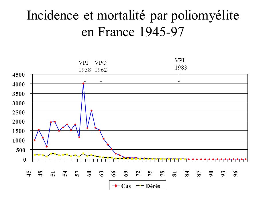 Incidence et mortalité par poliomyélite en France 1945-97