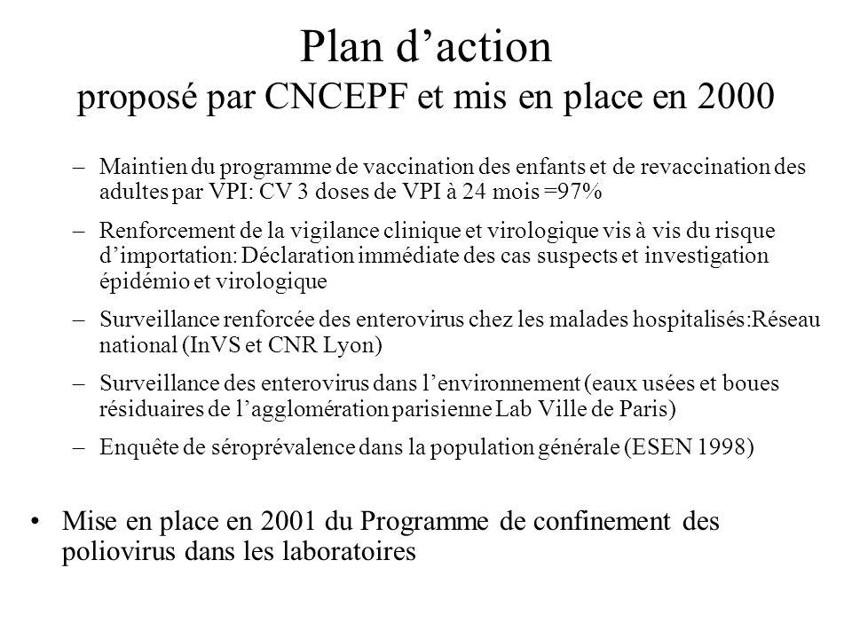 Plan d'action proposé par CNCEPF et mis en place en 2000
