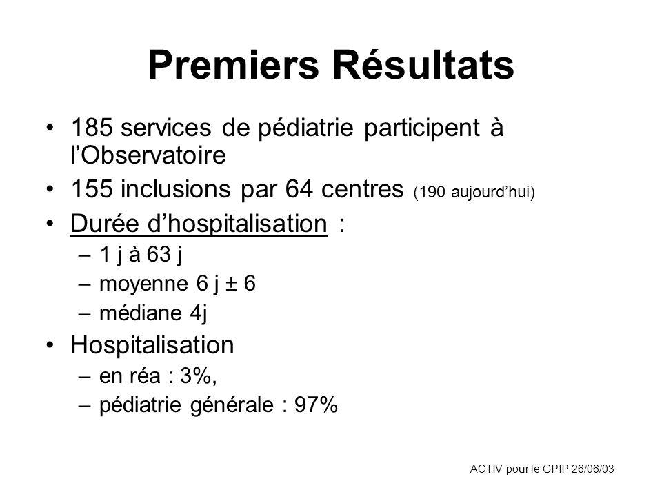 Premiers Résultats 185 services de pédiatrie participent à l'Observatoire. 155 inclusions par 64 centres (190 aujourd'hui)