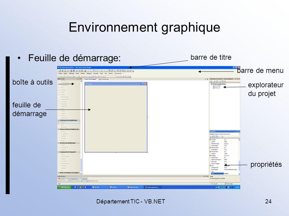 Environnement graphique