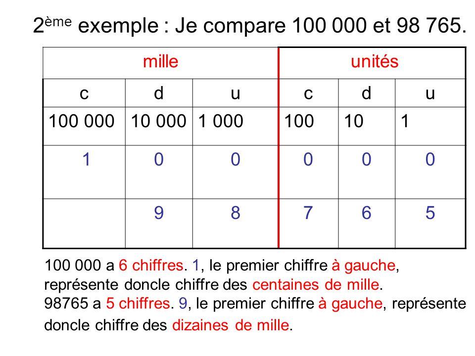 2ème exemple : Je compare 100 000 et 98 765.