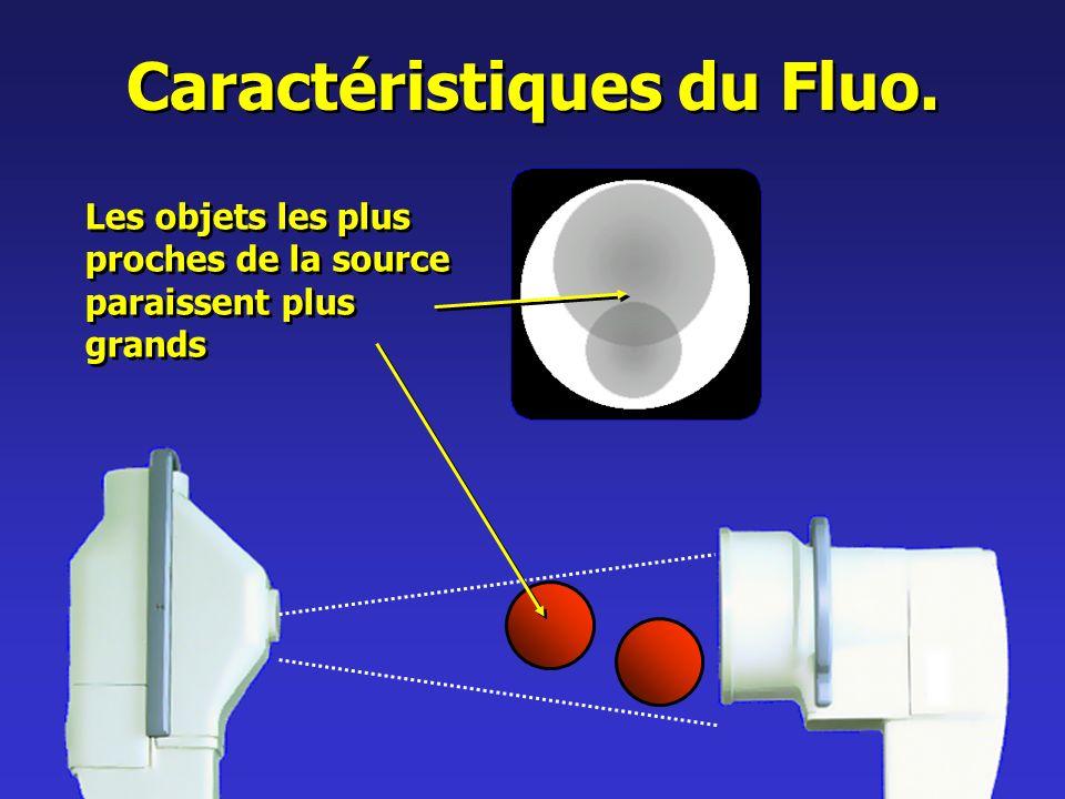 Caractéristiques du Fluo.