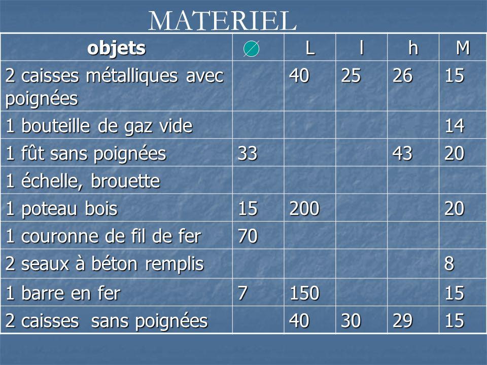 MATERIEL objets L l h M 2 caisses métalliques avec poignées 40 25 26