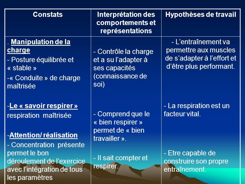 Interprétation des comportements et représentations