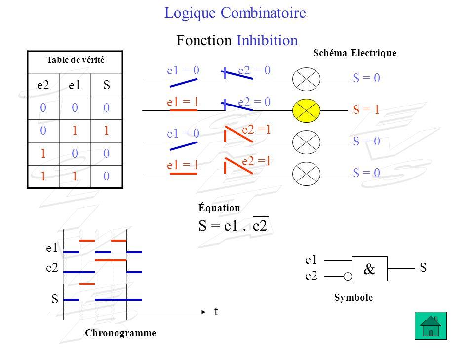 Logique Combinatoire Fonction Inhibition S = e1 . e2 & e2 e1 S 1