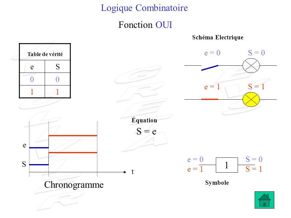 Logique Combinatoire Fonction OUI S = e 1 Chronogramme e S 1 e = 0