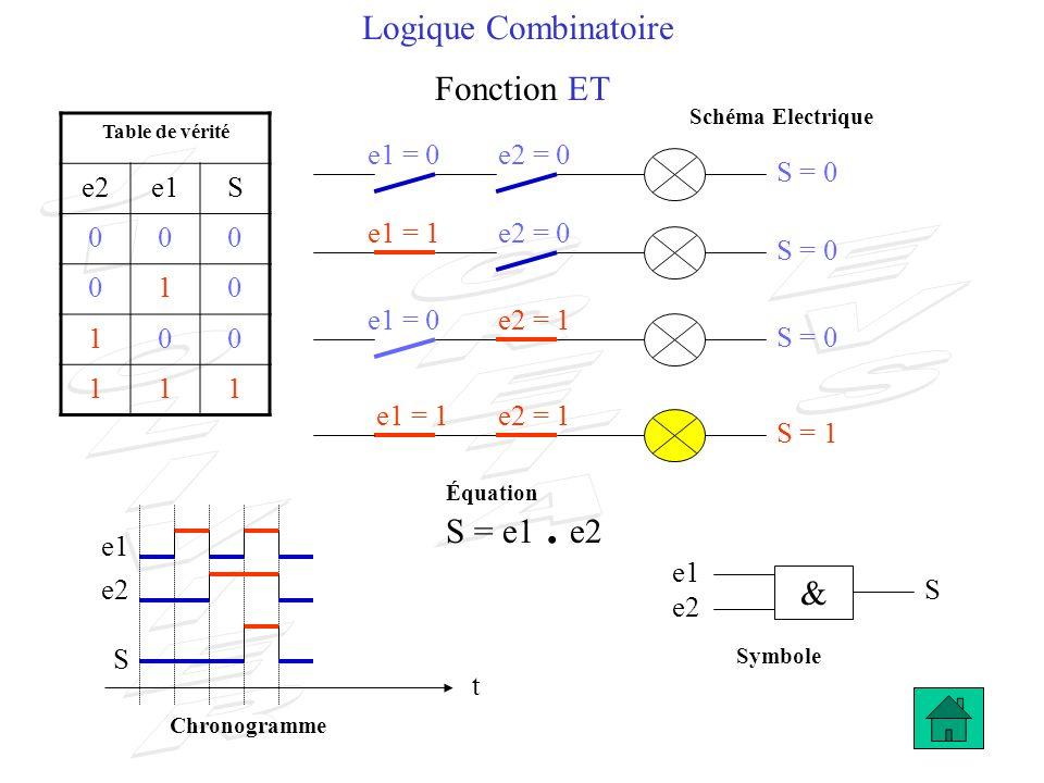 Logique Combinatoire Fonction ET S = e1 . e2 & e2 e1 S 1 e1 = 0 e2 = 0