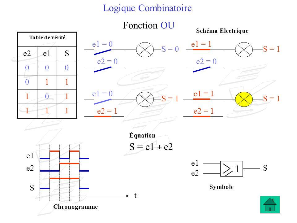 Logique Combinatoire Fonction OU S = e1 + e2 1 e2 e1 S 1 e1 = 0 e1 = 1