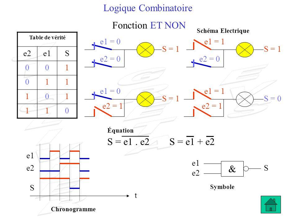 Logique Combinatoire Fonction ET NON S = e1 . e2 S = e1 + e2 & e2 e1 S