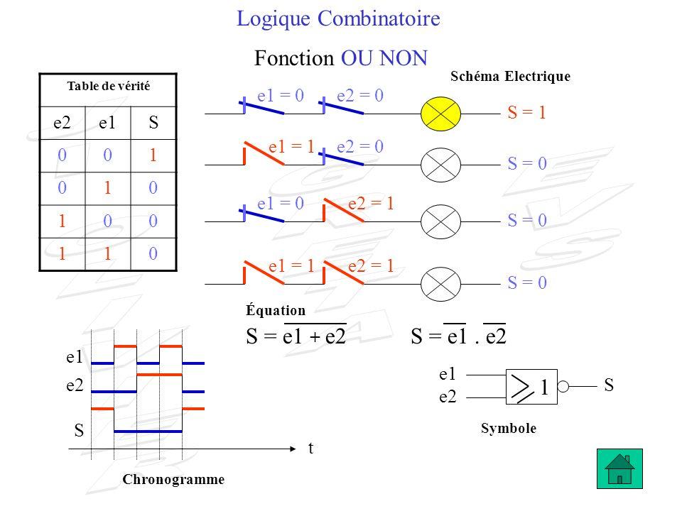 Logique Combinatoire Fonction OU NON S = e1 + e2 S = e1 . e2 1 e2 e1 S