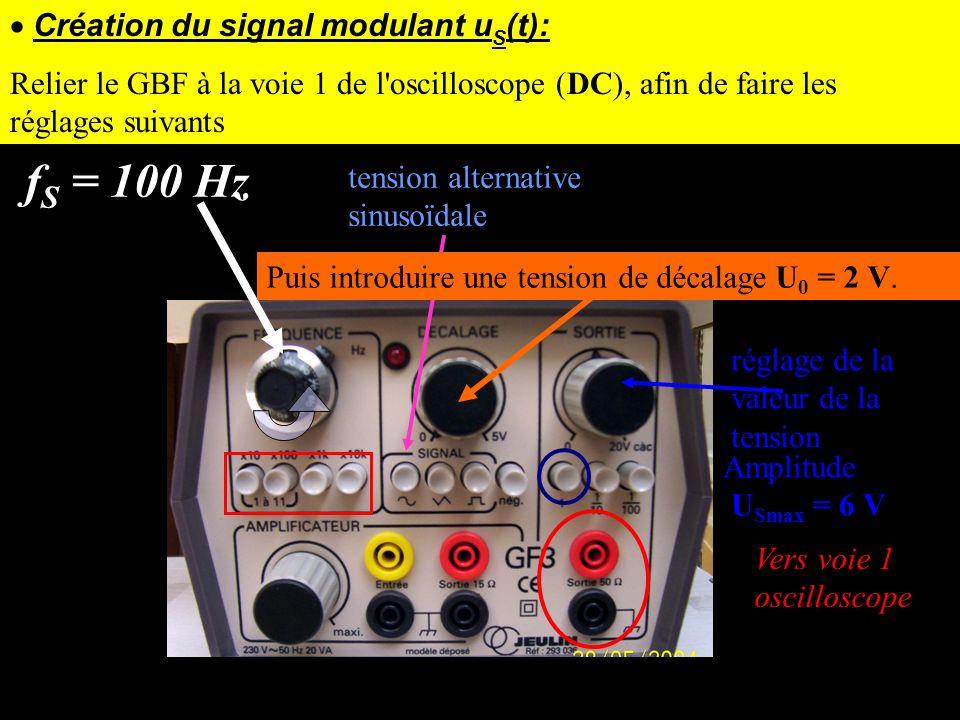 fS = 100 Hz · Création du signal modulant uS(t):
