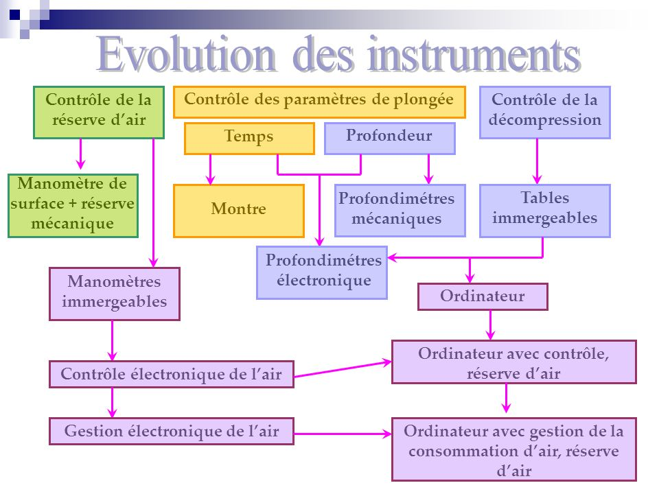 Evolution des instruments