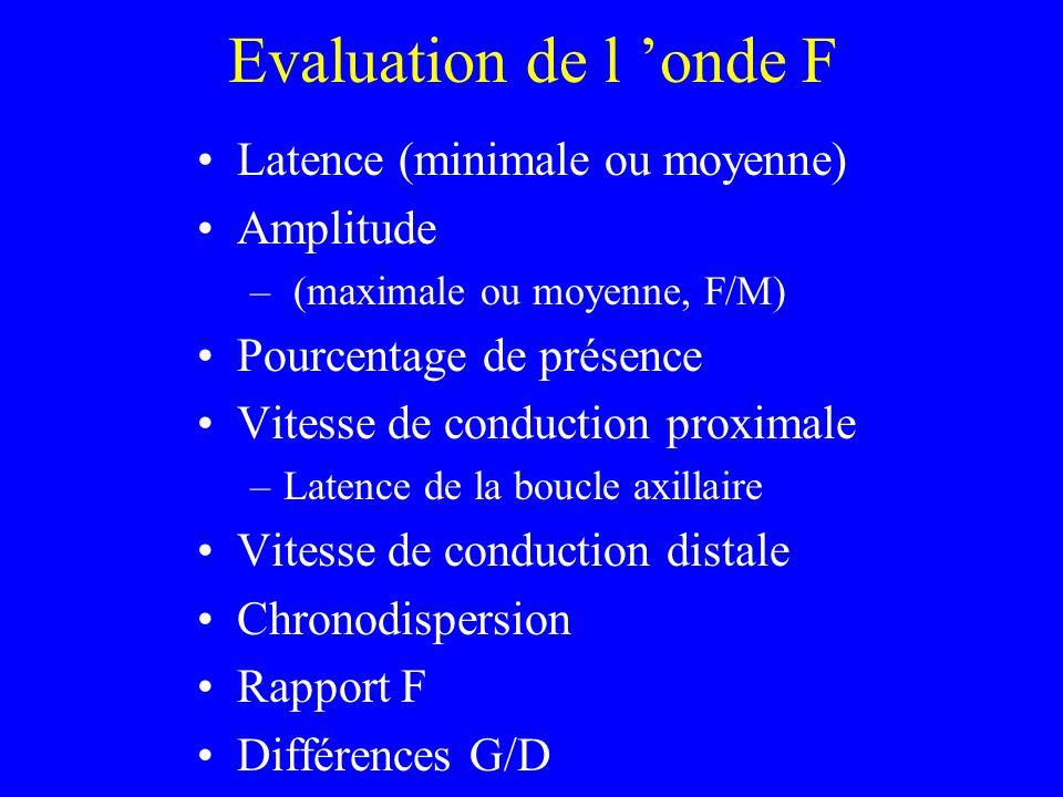 Evaluation de l 'onde F Latence (minimale ou moyenne) Amplitude