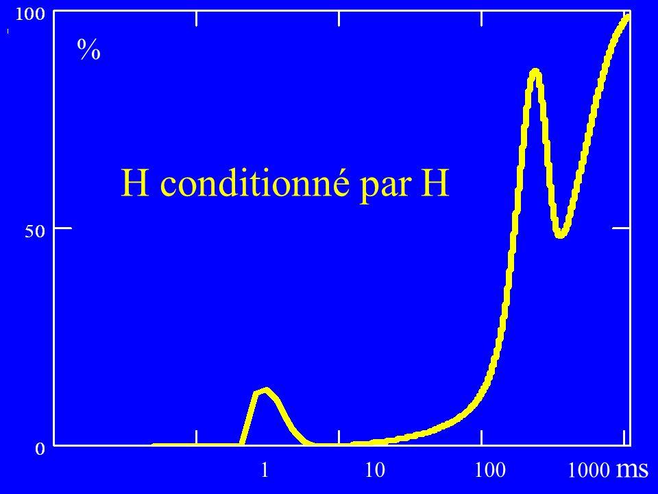 1 10 100 1000 ms % H conditionné par H