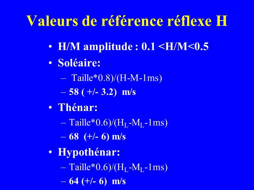Valeurs de référence réflexe H