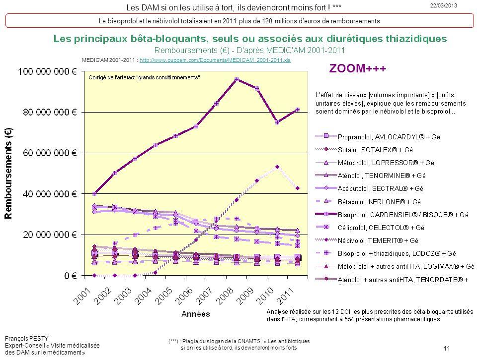 Le bisoprolol et le nébivolol totalisaient en 2011 plus de 120 millions d'euros de remboursements
