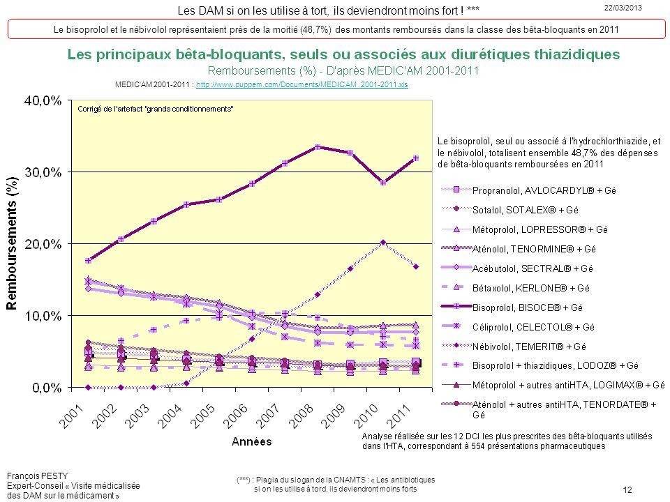 Le bisoprolol et le nébivolol représentaient près de la moitié (48,7%) des montants remboursés dans la classe des bêta-bloquants en 2011