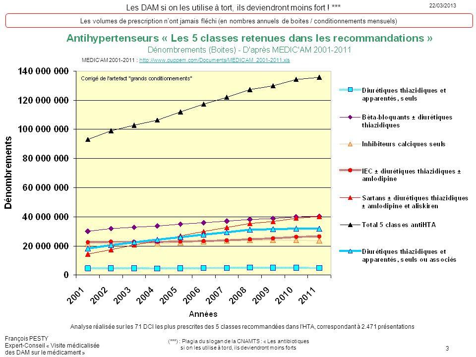 Les volumes de prescription n'ont jamais fléchi (en nombres annuels de boites / conditionnements mensuels)