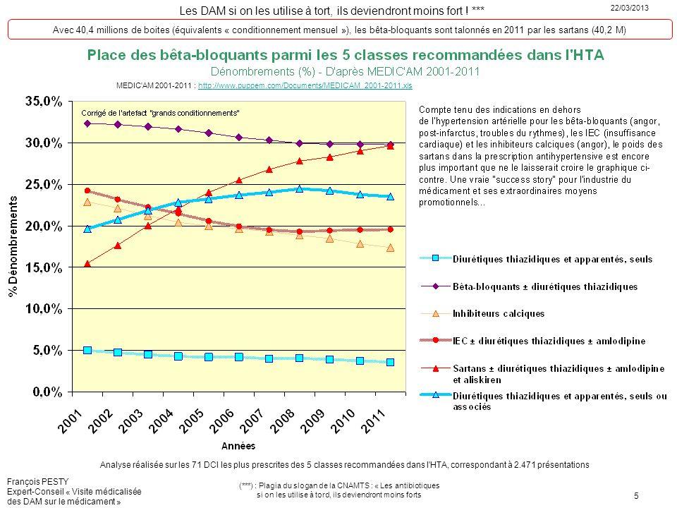 Avec 40,4 millions de boites (équivalents « conditionnement mensuel »), les bêta-bloquants sont talonnés en 2011 par les sartans (40,2 M)