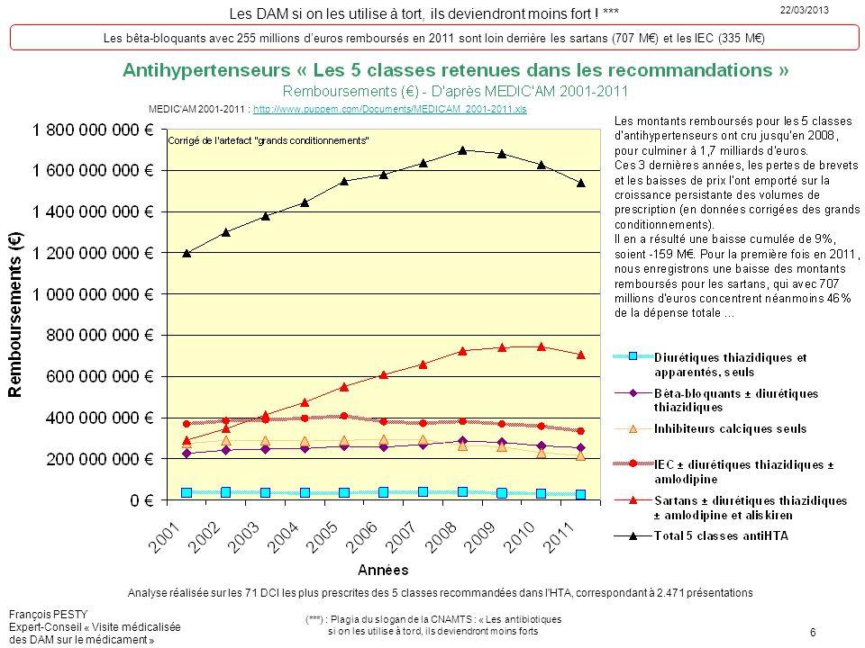 Les bêta-bloquants avec 255 millions d'euros remboursés en 2011 sont loin derrière les sartans (707 M€) et les IEC (335 M€)