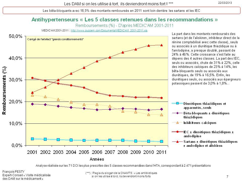Les bêta-bloquants avec 18,5% des montants remboursés en 2011 sont loin derrière les sartans et les IEC