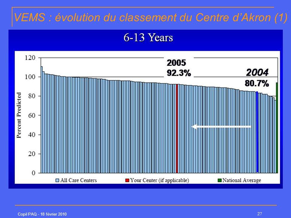 VEMS : évolution du classement du Centre d'Akron (1)